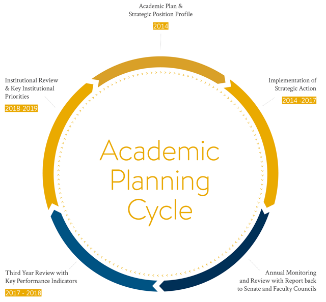 Academic planning cycle graph